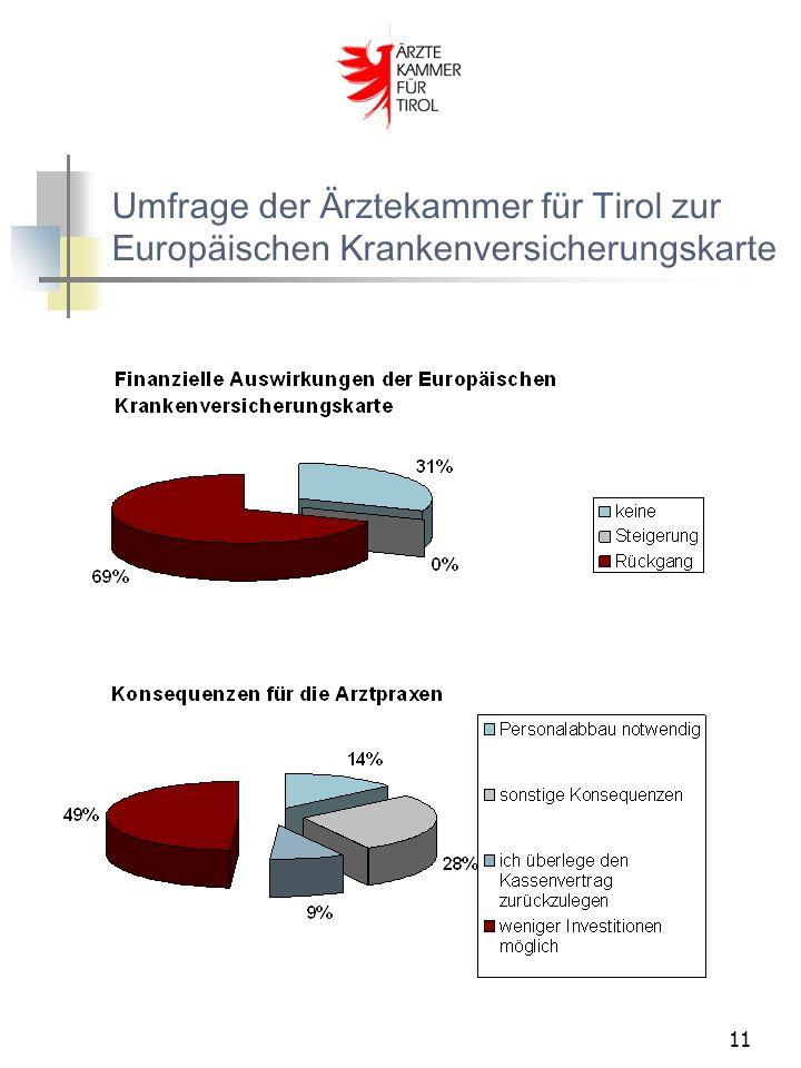 11 Umfrage der Ärztekammer für Tirol zur Europäischen Krankenversicherungskarte