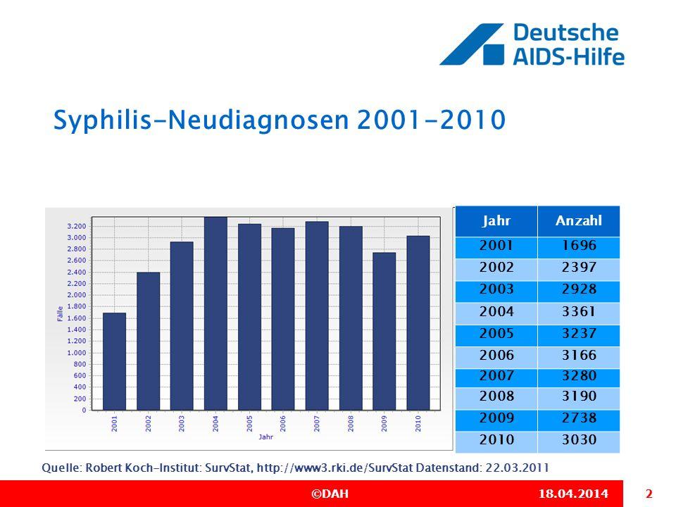 2 ©DAH 18.04.2014 Syphilis-Neudiagnosen 2001-2010 Quelle: Robert Koch-Institut: SurvStat, http://www3.rki.de/SurvStat Datenstand: 22.03.2011 JahrAnzah