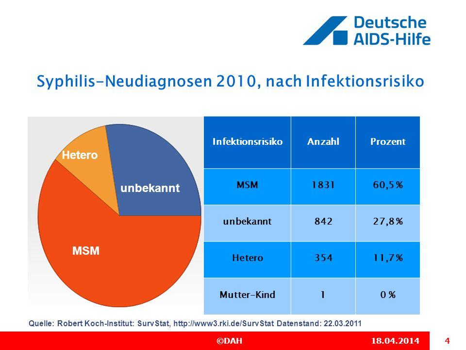 4 ©DAH18.04.2014 Syphilis-Neudiagnosen 2010, nach Infektionsrisiko Quelle: Robert Koch-Institut: SurvStat, http://www3.rki.de/SurvStat Datenstand: 22.