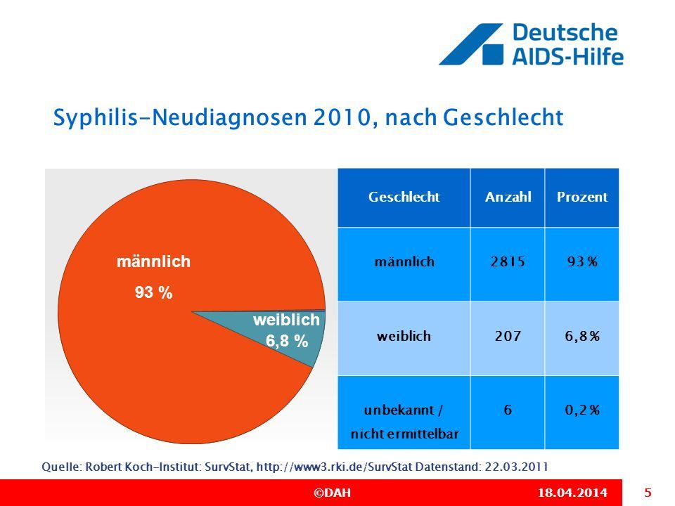 5 ©DAH18.04.2014 Syphilis-Neudiagnosen 2010, nach Geschlecht Quelle: Robert Koch-Institut: SurvStat, http://www3.rki.de/SurvStat Datenstand: 22.03.201