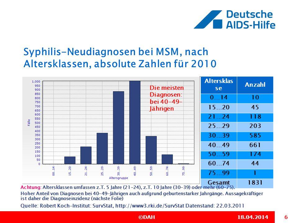 6 ©DAH18.04.2014 Syphilis-Neudiagnosen bei MSM, nach Altersklassen, absolute Zahlen für 2010 Quelle: Robert Koch-Institut: SurvStat, http://www3.rki.d