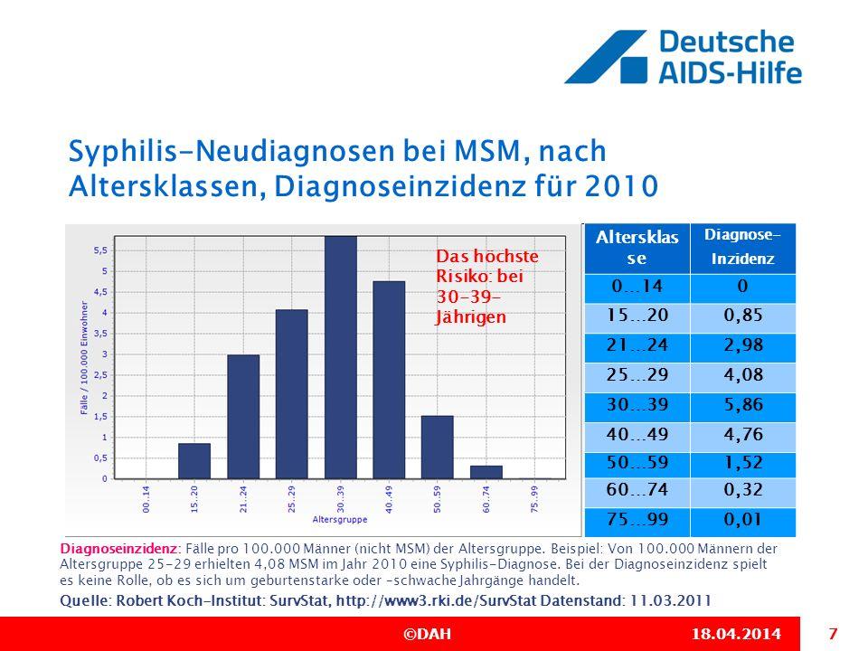 7 ©DAH18.04.2014 Syphilis-Neudiagnosen bei MSM, nach Altersklassen, Diagnoseinzidenz für 2010 Quelle: Robert Koch-Institut: SurvStat, http://www3.rki.