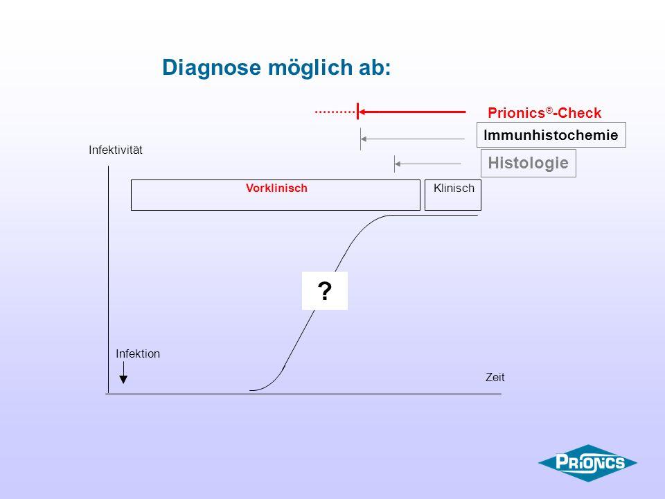 Infektivität VorklinischKlinisch Infektion Zeit Histologie Immunhistochemie Diagnose möglich ab: ? Prionics ® -Check