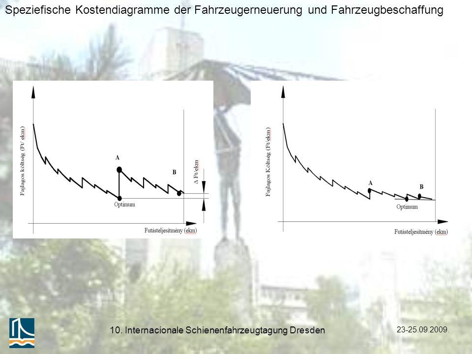 23-25.09.2009. 10. Internacionale Schienenfahrzeugtagung Dresden Speziefische Kostendiagramme der Fahrzeugerneuerung und Fahrzeugbeschaffung