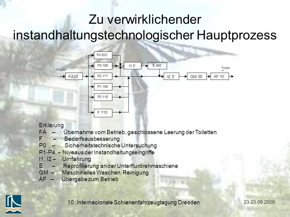 23-25.09.2009. 10. Internacionale Schienenfahrzeugtagung Dresden Zu verwirklichender instandhaltungstechnologischer Hauptprozess FÁ20 P2 171 P1 156 P0
