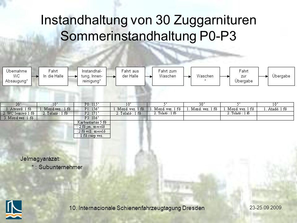 23-25.09.2009. 10. Internacionale Schienenfahrzeugtagung Dresden Instandhaltung von 30 Zuggarnituren Sommerinstandhaltung P0-P3 Jelmagyarázat: * : Sub