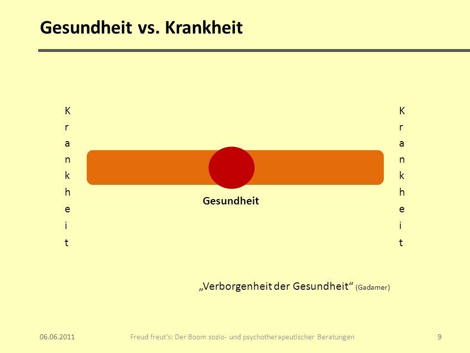 Gesundheit vs. Krankheit 06.06.2011 Freud freuts: Der Boom sozio- und psychotherapeutischer Beratungen9 Gesundheit Verborgenheit der Gesundheit (Gadam
