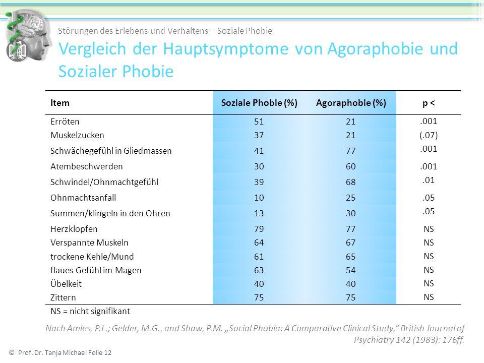 Vergleich der Hauptsymptome von Agoraphobie und Sozialer Phobie ItemSoziale Phobie (%)Agoraphobie (%)p < Erröten5121.001 Muskelzucken3721 (.07) Schwäc