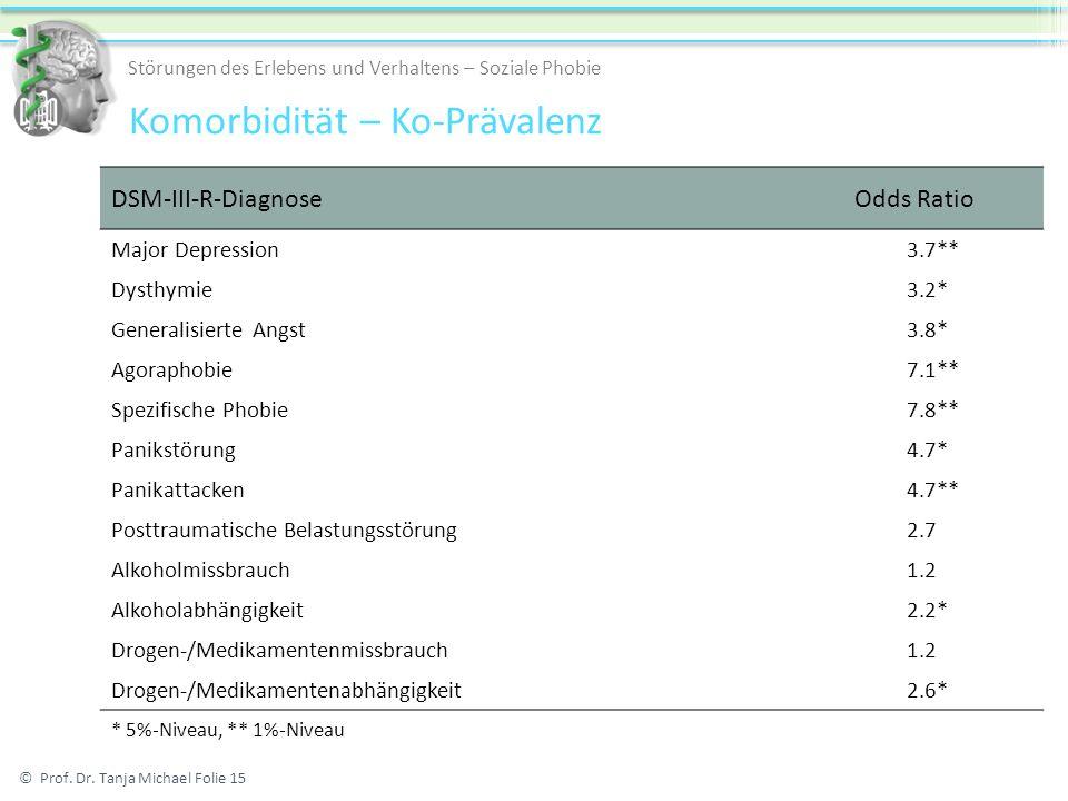 DSM-III-R-DiagnoseOdds Ratio Major Depression 3.7** Dysthymie 3.2* Generalisierte Angst 3.8* Agoraphobie 7.1** Spezifische Phobie 7.8** Panikstörung 4.7* Panikattacken 4.7** Posttraumatische Belastungsstörung 2.7 Alkoholmissbrauch 1.2 Alkoholabhängigkeit 2.2* Drogen-/Medikamentenmissbrauch 1.2 Drogen-/Medikamentenabhängigkeit 2.6* * 5%-Niveau, ** 1%-Niveau © Prof.