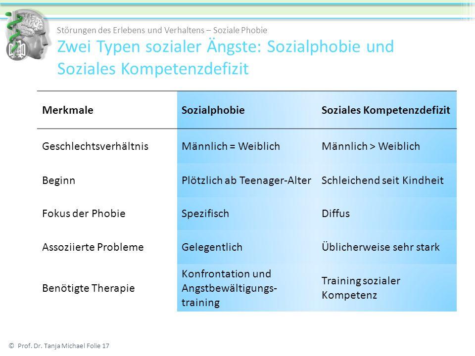 Zwei Typen sozialer Ängste: Sozialphobie und Soziales Kompetenzdefizit MerkmaleSozialphobieSoziales Kompetenzdefizit GeschlechtsverhältnisMännlich = W