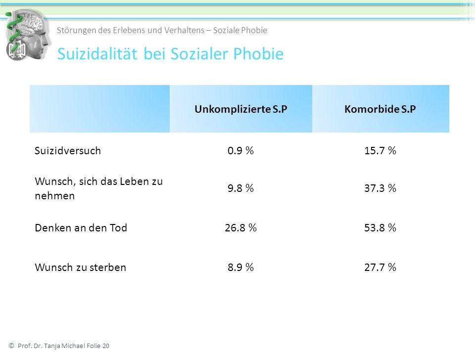 Unkomplizierte S.PKomorbide S.P Suizidversuch0.9 %15.7 % Wunsch, sich das Leben zu nehmen 9.8 %37.3 % Denken an den Tod26.8 %53.8 % Wunsch zu sterben8.9 %27.7 % © Prof.