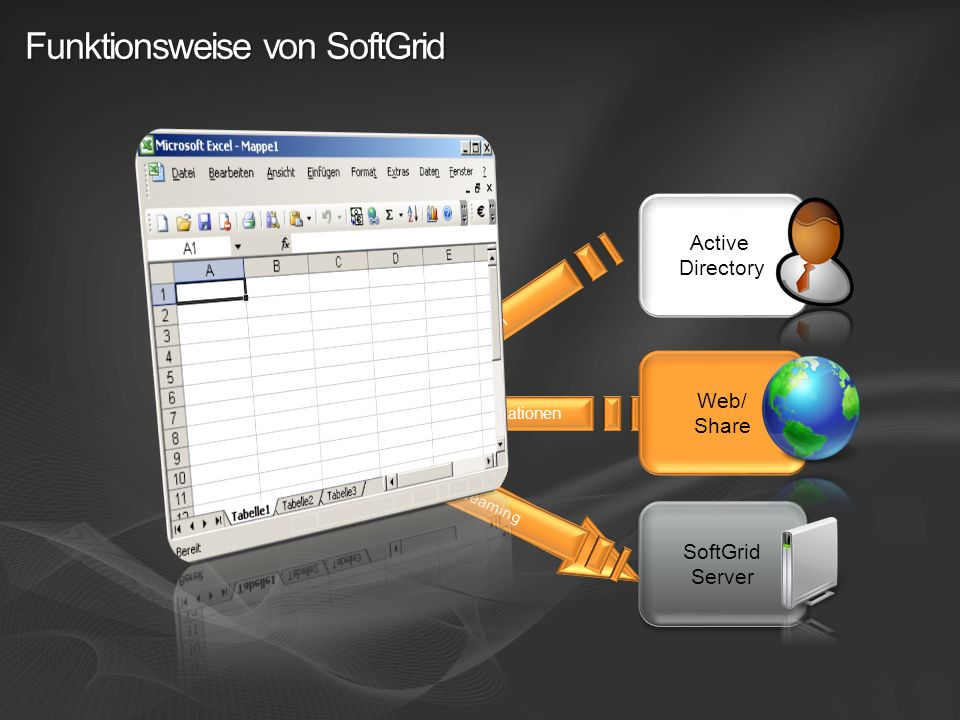 Funktionsweise von SoftGrid PC / Terminal Server PC / Terminal Server Web/ Share SoftGrid Server SoftGrid Server Active Directory Log-On Authentifizie