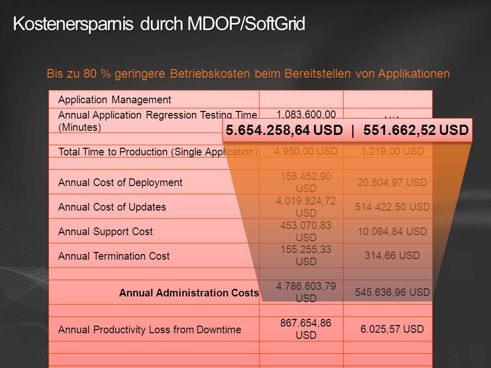 Kostenersparnis durch MDOP/SoftGrid Bis zu 80 % geringere Betriebskosten beim Bereitstellen von Applikationen 5.654.258,64 USD | 551.662,52 USD