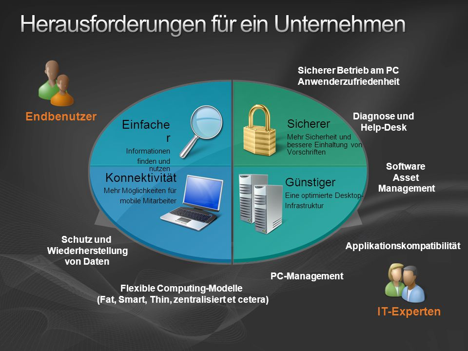 Applikationskompatibilität Software Asset Management Sicherer Betrieb am PC Anwenderzufriedenheit Schutz und Wiederherstellung von Daten Diagnose und
