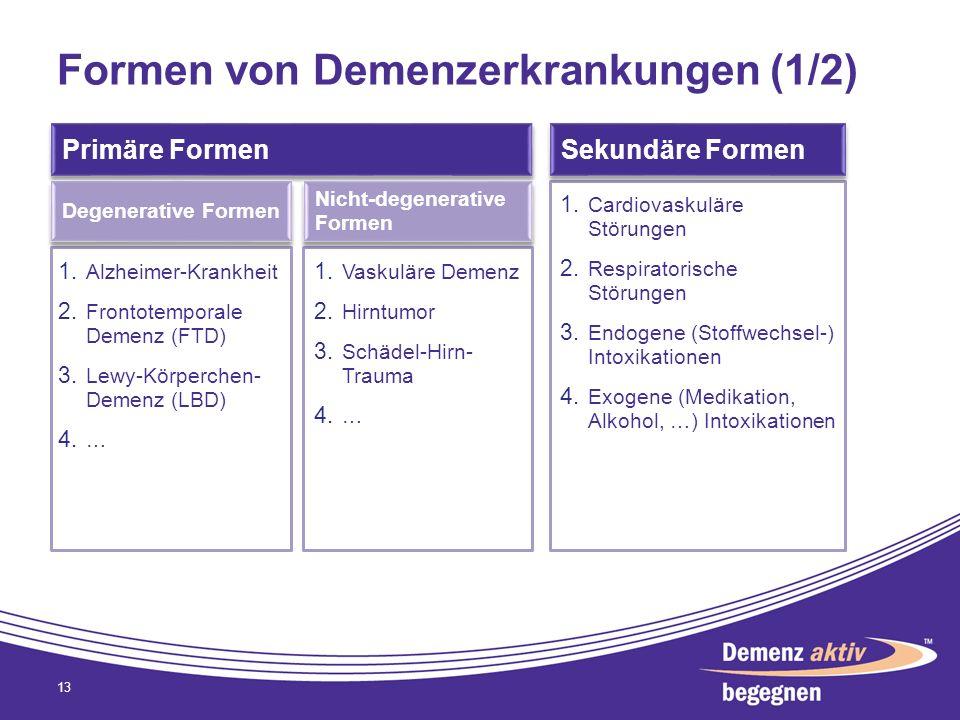 Formen von Demenzerkrankungen (1/2) 13 1. Vaskuläre Demenz 2. Hirntumor 3. Schädel-Hirn- Trauma 4. … 1. Alzheimer-Krankheit 2. Frontotemporale Demenz