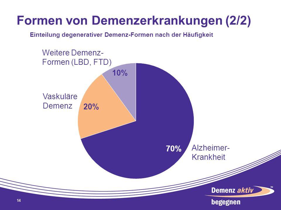 Formen von Demenzerkrankungen (2/2) 14 Einteilung degenerativer Demenz-Formen nach der Häufigkeit Alzheimer- Krankheit Vaskuläre Demenz Weitere Demenz