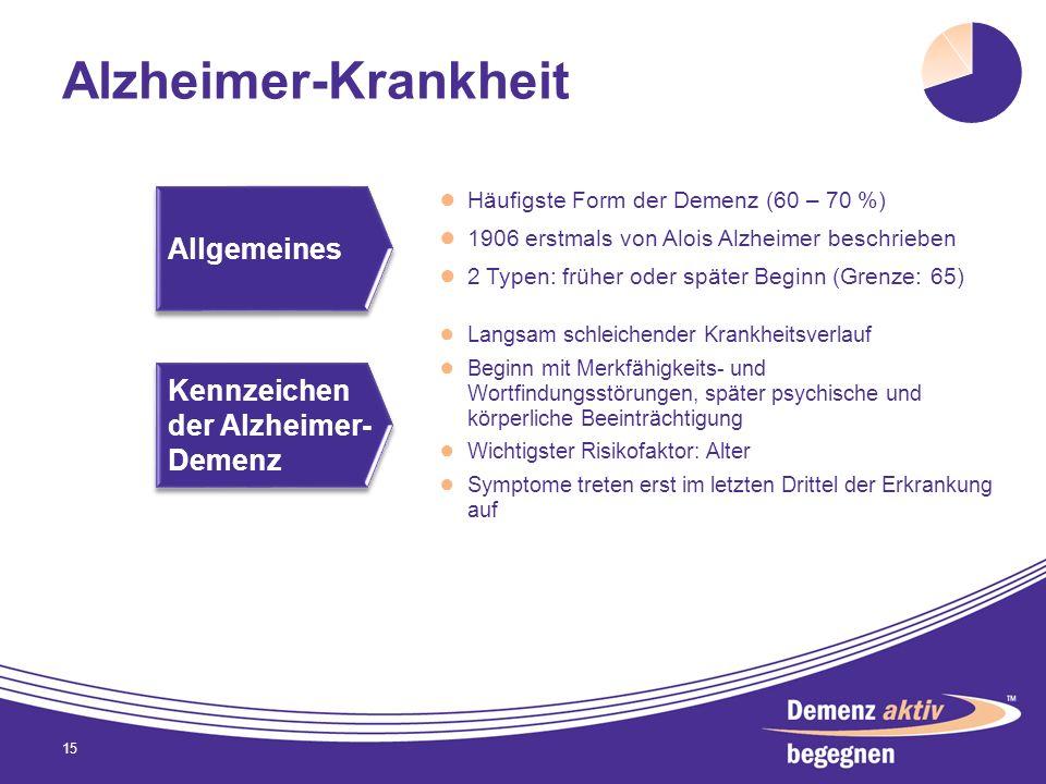 Alzheimer-Krankheit Häufigste Form der Demenz (60 – 70 %) 1906 erstmals von Alois Alzheimer beschrieben 2 Typen: früher oder später Beginn (Grenze: 65