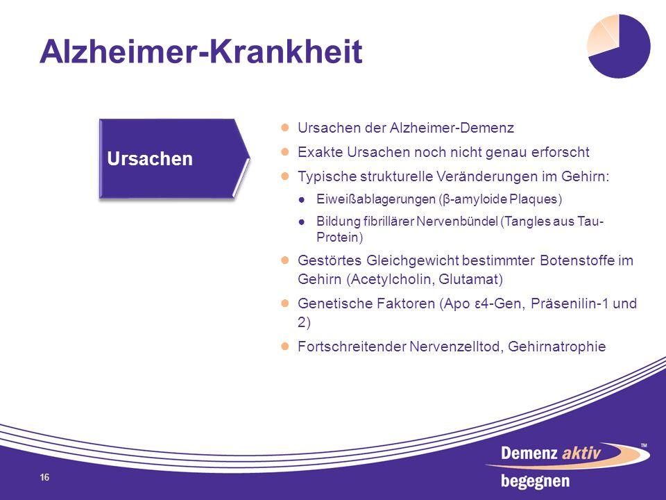 Alzheimer-Krankheit Ursachen der Alzheimer-Demenz Exakte Ursachen noch nicht genau erforscht Typische strukturelle Veränderungen im Gehirn: Eiweißabla