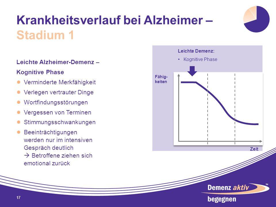 Krankheitsverlauf bei Alzheimer – Stadium 1 Leichte Alzheimer-Demenz – Kognitive Phase Verminderte Merkfähigkeit Verlegen vertrauter Dinge Wortfindung
