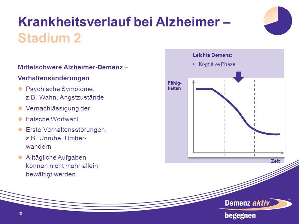 Krankheitsverlauf bei Alzheimer – Stadium 2 Mittelschwere Alzheimer-Demenz – Verhaltensänderungen Psychische Symptome, z.B. Wahn, Angstzustände Vernac