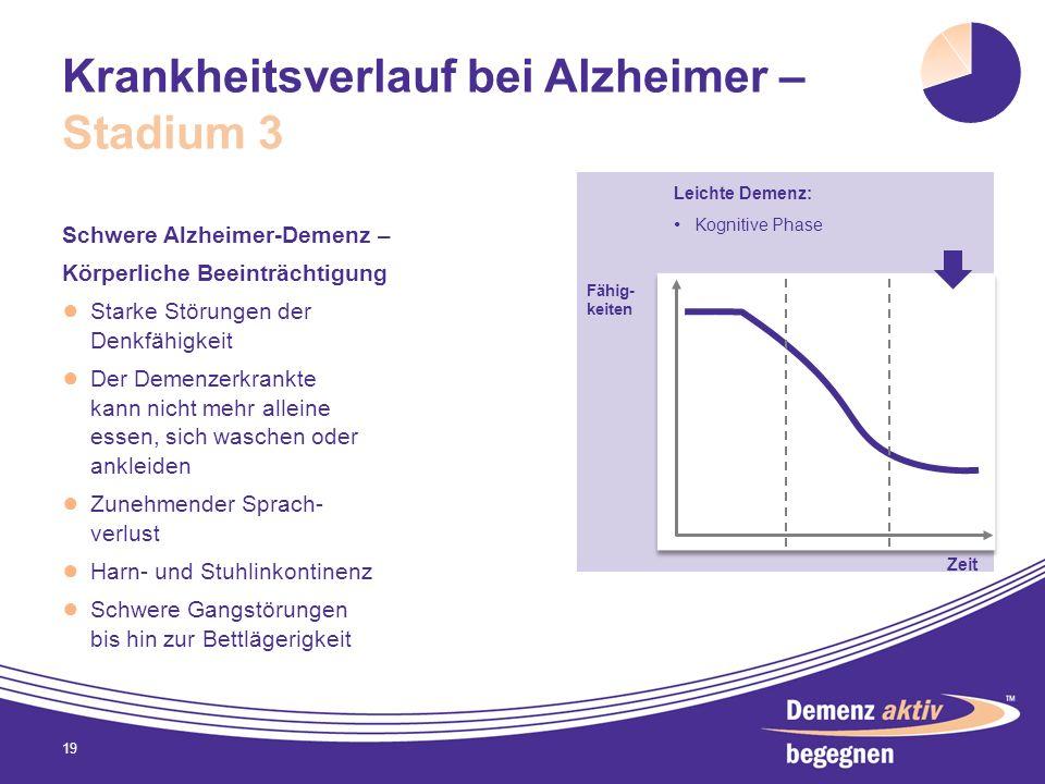Krankheitsverlauf bei Alzheimer – Stadium 3 Schwere Alzheimer-Demenz – Körperliche Beeinträchtigung Starke Störungen der Denkfähigkeit Der Demenzerkra