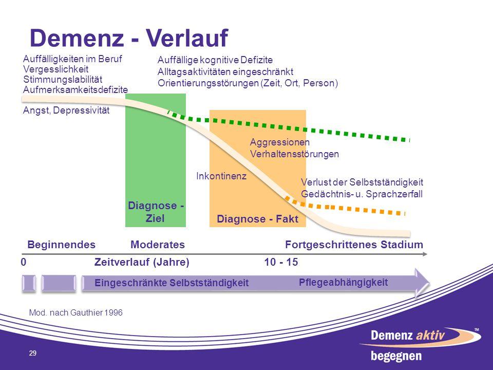 Demenz - Verlauf 29 Diagnose - Fakt Diagnose - Ziel Auffälligkeiten im Beruf Vergesslichkeit Stimmungslabilität Aufmerksamkeitsdefizite Angst, Depress