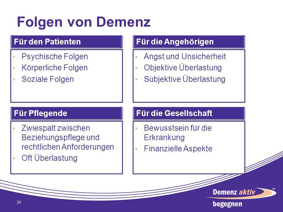 Folgen von Demenz 31 Für den Patienten Psychische Folgen Körperliche Folgen Soziale Folgen Für die Angehörigen Angst und Unsicherheit Objektive Überla