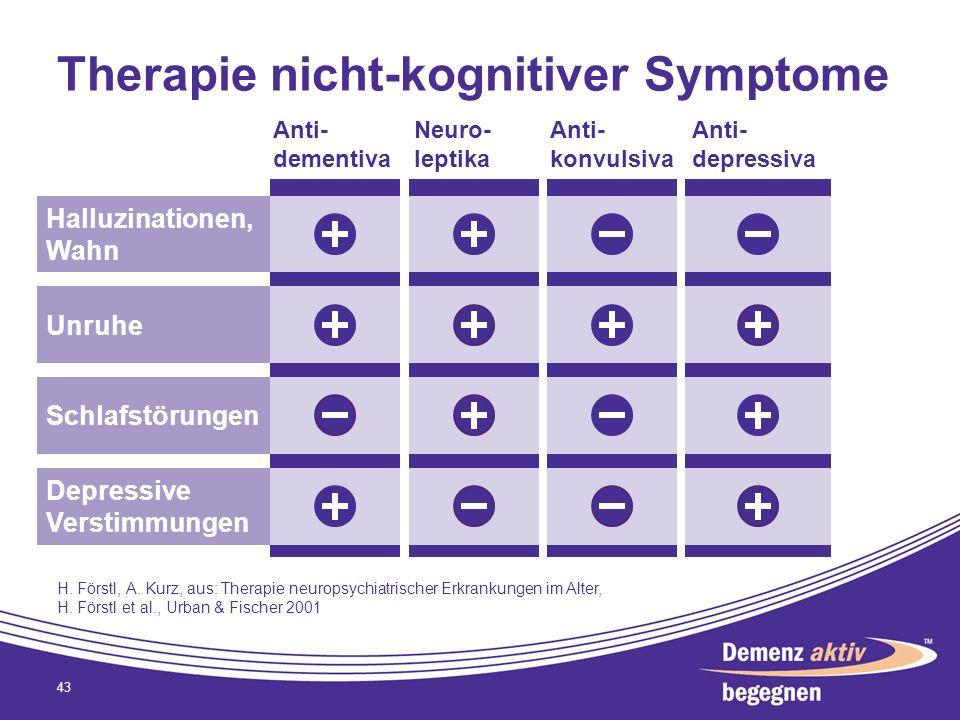 Therapie nicht-kognitiver Symptome 43 Halluzinationen, Wahn Unruhe Schlafstörungen Depressive Verstimmungen Neuro- leptika Anti- dementiva Anti- konvu