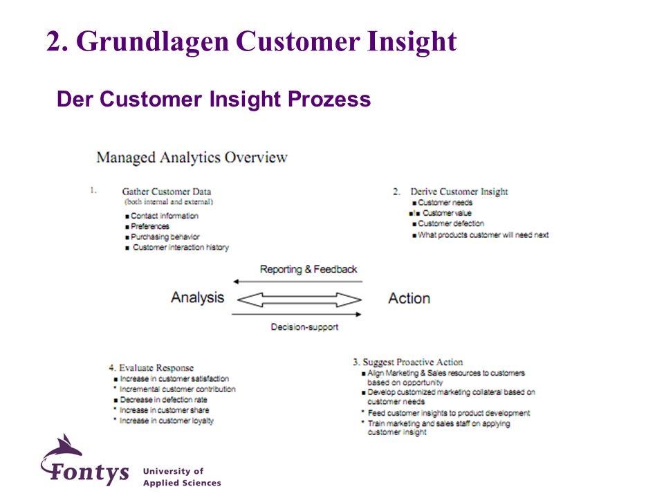 Der Customer Insight Prozess 2. Grundlagen Customer Insight