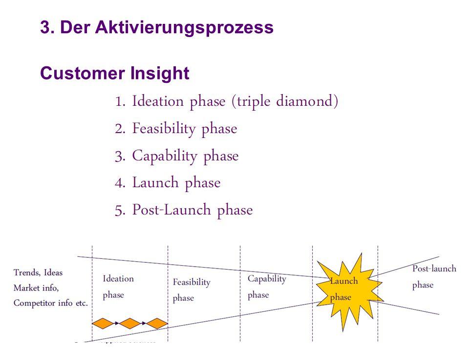 Customer Insight 3. Der Aktivierungsprozess