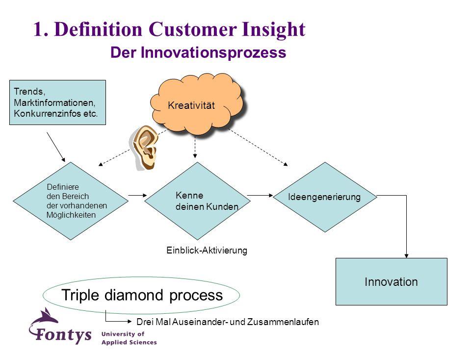 Kreativität Der Innovationsprozess Triple diamond process Einblick-Aktivierung Definiere den Bereich der vorhandenen Möglichkeiten Kenne deinen Kunden