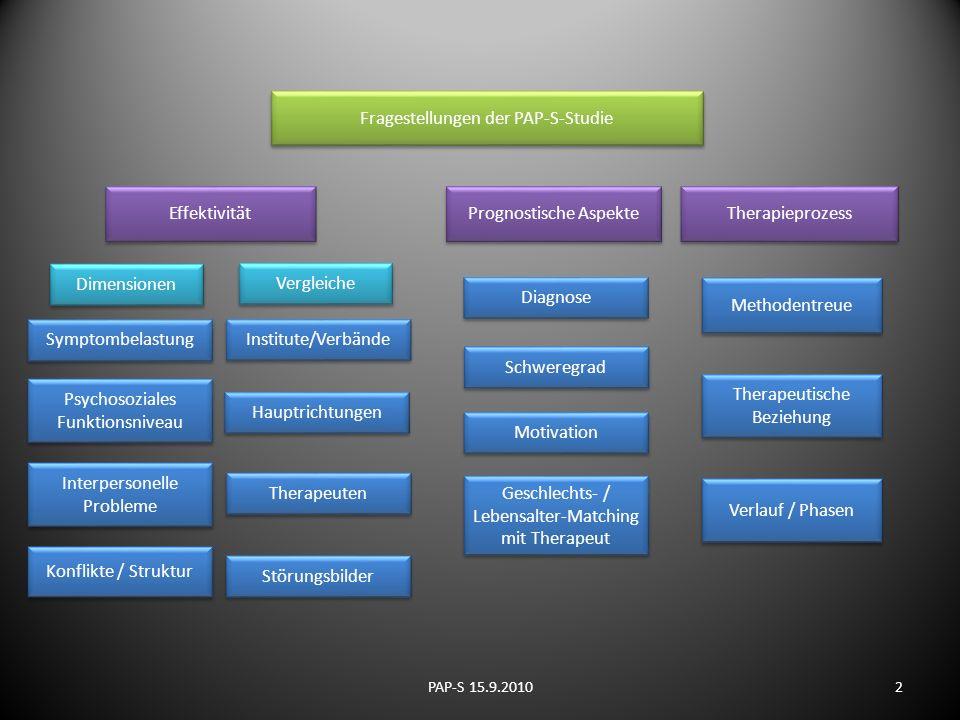 Effektivität Fragestellungen der PAP-S-Studie Therapieprozess Methodentreue Therapeutische Beziehung Verlauf / Phasen Prognostische Aspekte Symptombel
