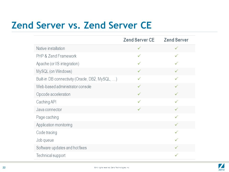 © All rights reserved. Zend Technologies, Inc. 22 Zend Server vs. Zend Server CE Zend Server CEZend Server Native installation PHP & Zend Framework Ap