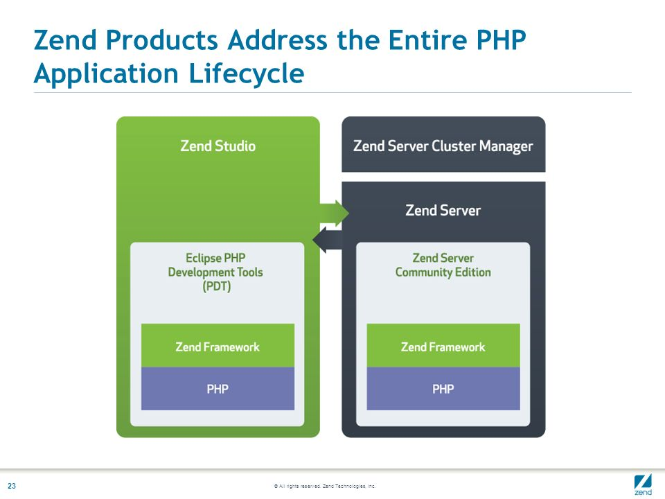 © All rights reserved. Zend Technologies, Inc. 23 Zend Products Address the Entire PHP Application Lifecycle