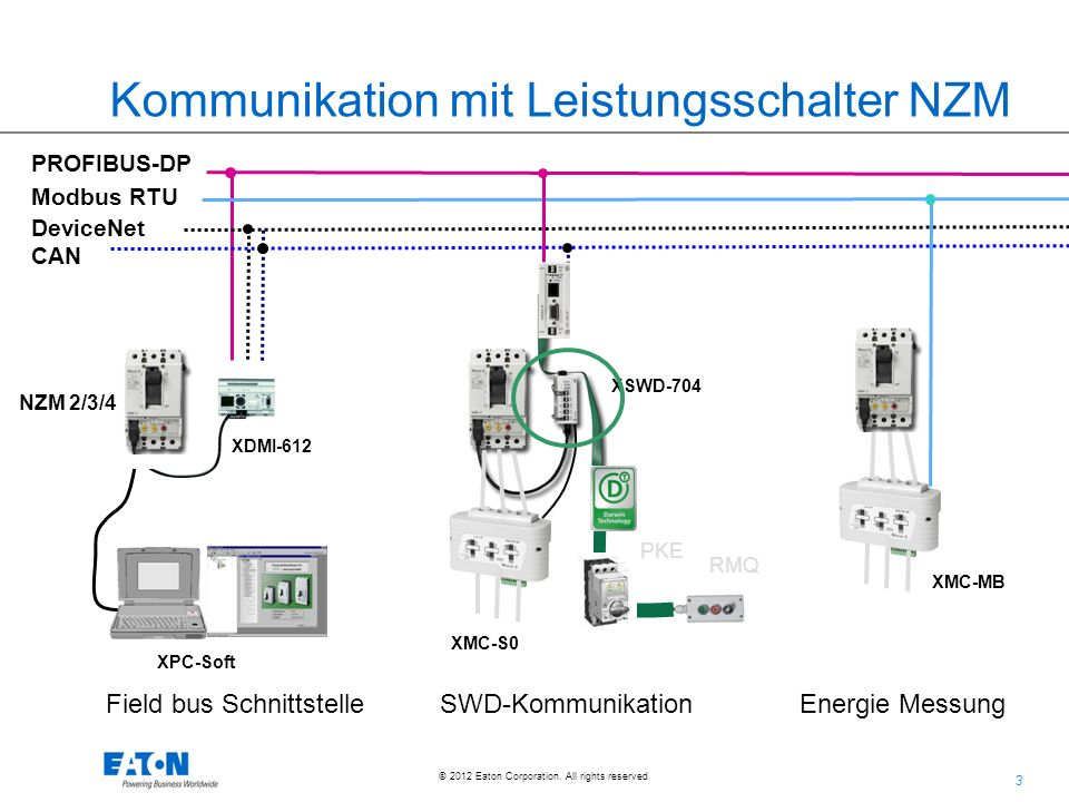 3 3 © 2012 Eaton Corporation. All rights reserved. Modbus RTU PROFIBUS-DP DeviceNet CAN XDMI-612 XPC-Soft XSWD-704 RMQ PKE Field bus Schnittstelle SWD