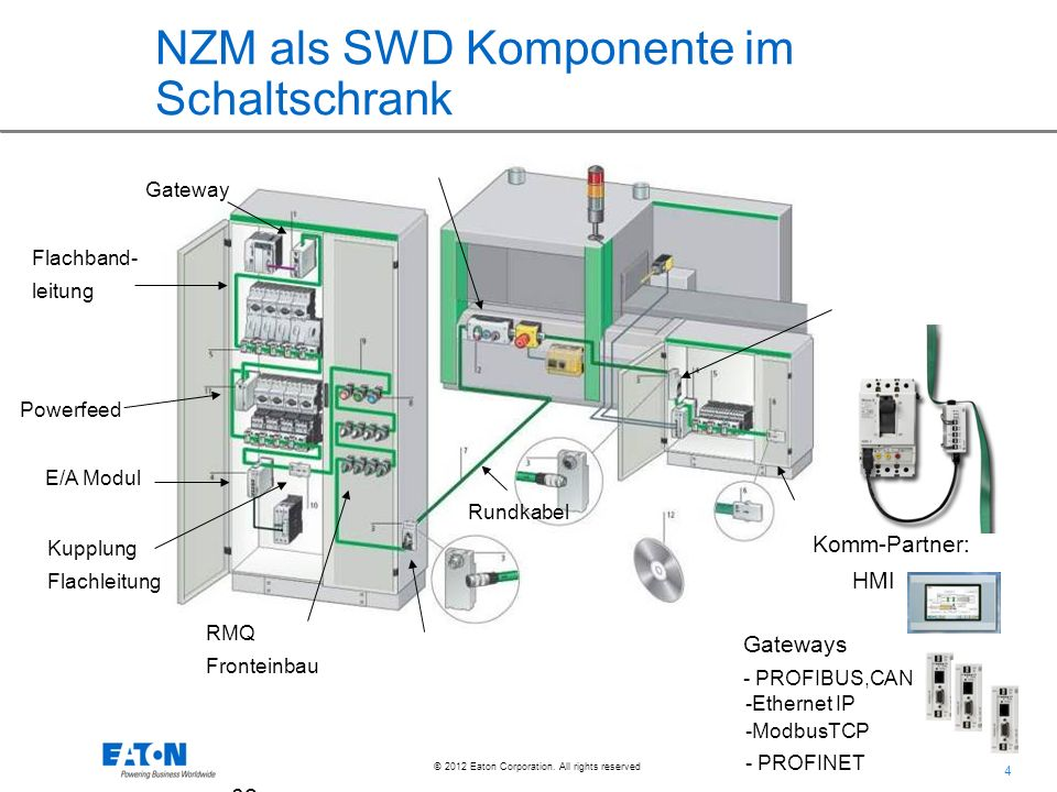 4 4 © 2012 Eaton Corporation. All rights reserved. 02.Ju l.2 00 9 NZM als SWD Komponente im Schaltschrank Gateway Flachband- leitung Powerfeed E/A Mod