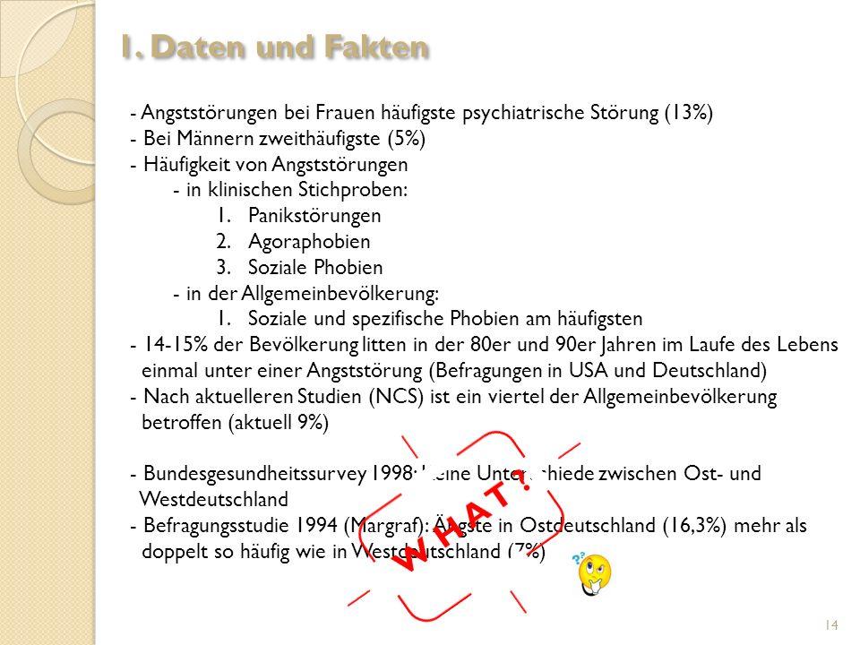 - Angststörungen bei Frauen häufigste psychiatrische Störung (13%) - Bei Männern zweithäufigste (5%) - Häufigkeit von Angststörungen - in klinischen S