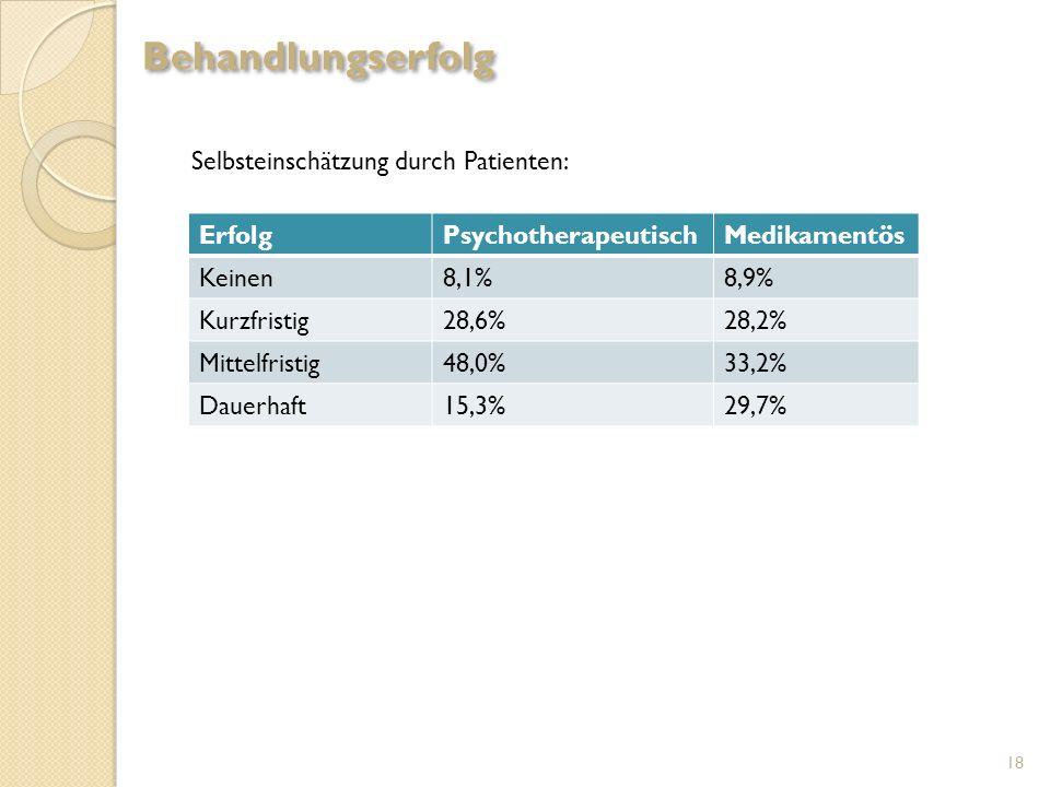 Selbsteinschätzung durch Patienten: ErfolgPsychotherapeutischMedikamentös Keinen8,1%8,9% Kurzfristig28,6%28,2% Mittelfristig48,0%33,2% Dauerhaft15,3%2