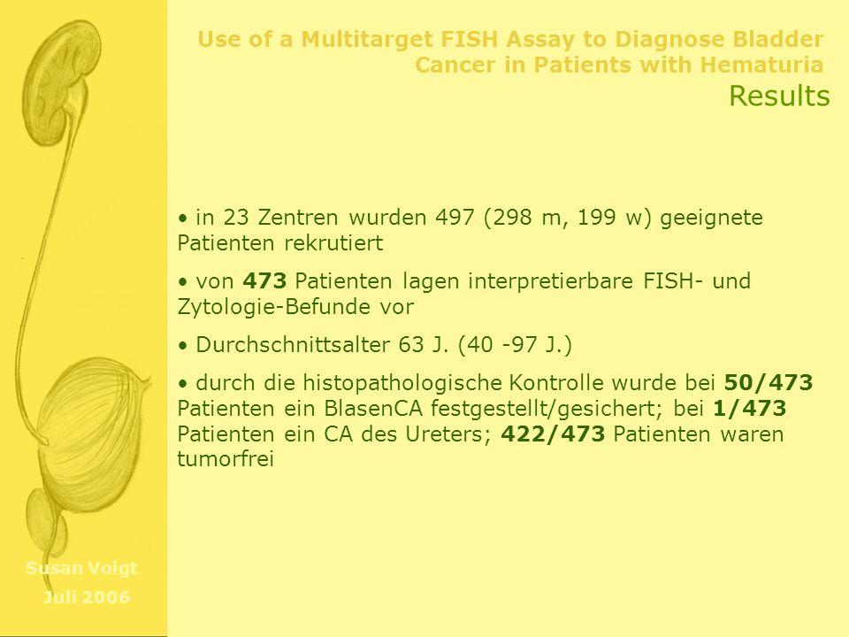Use of a Multitarget FISH Assay to Diagnose Bladder Cancer in Patients with Hematuria Susan Voigt Juli 2006 Results Sensitivität nach Stage & Grade: % (n/n ges) FISHZytologie Stage: TaG146(10/21)24(5/21) TaG283(5/6)50(3/6) TaG3100(4/4)50(2/4) T186(6/7)43(3/7) T290(9/10)60(6/10) Tis0(0/1) unbekannt50(1/2) Grade: 148(10/21)24(5/21) 270(7/10)30(3/10) 388(15/17)53(9/17) unbekannt100(3/3) wie erwartet waren also beide Methoden für invasive/genetisch instabilere Tumoren aufgrund der hohen Rate genetischer Aberrationen sensitiver FISH Assay diagnostizierte 69% der Karzinome (abzüglich der genet.