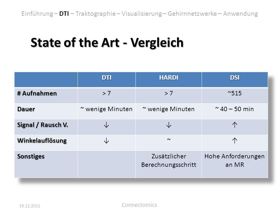 19.12.2011 Connectomics Einführung – DTI – Traktographie – Visualisierung – Gehirnnetzwerke – Anwendung State of the Art - Vergleich