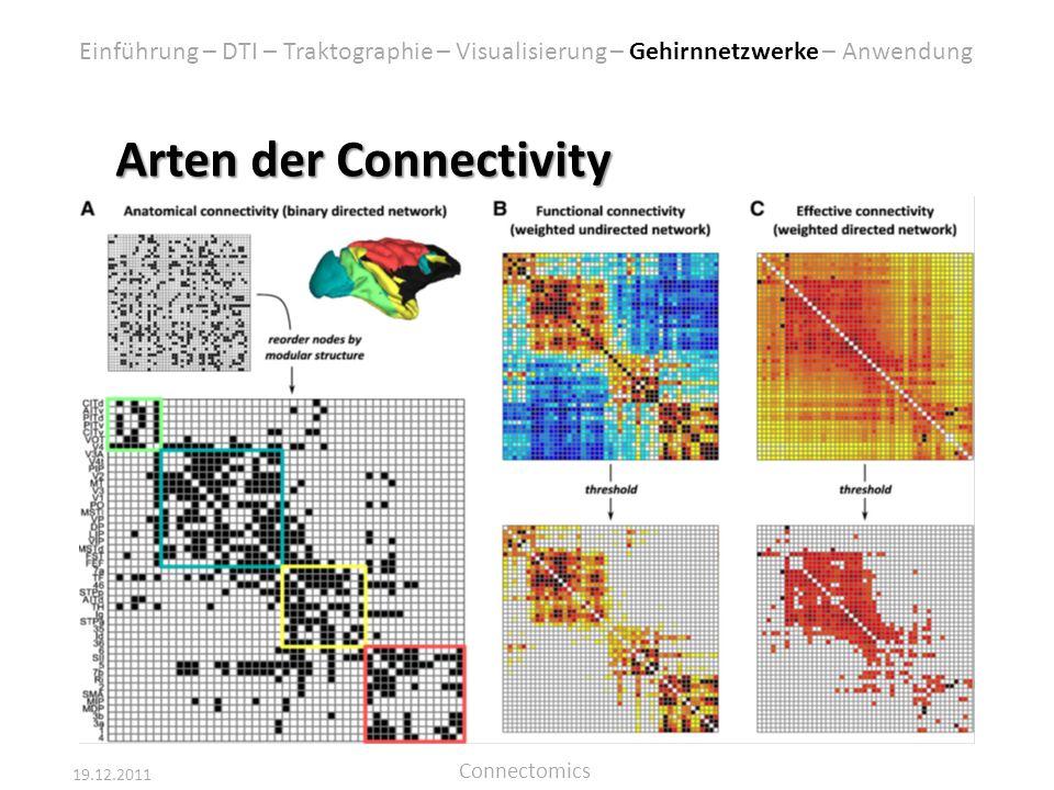 19.12.2011 Connectomics Arten der Connectivity Einführung – DTI – Traktographie – Visualisierung – Gehirnnetzwerke – Anwendung