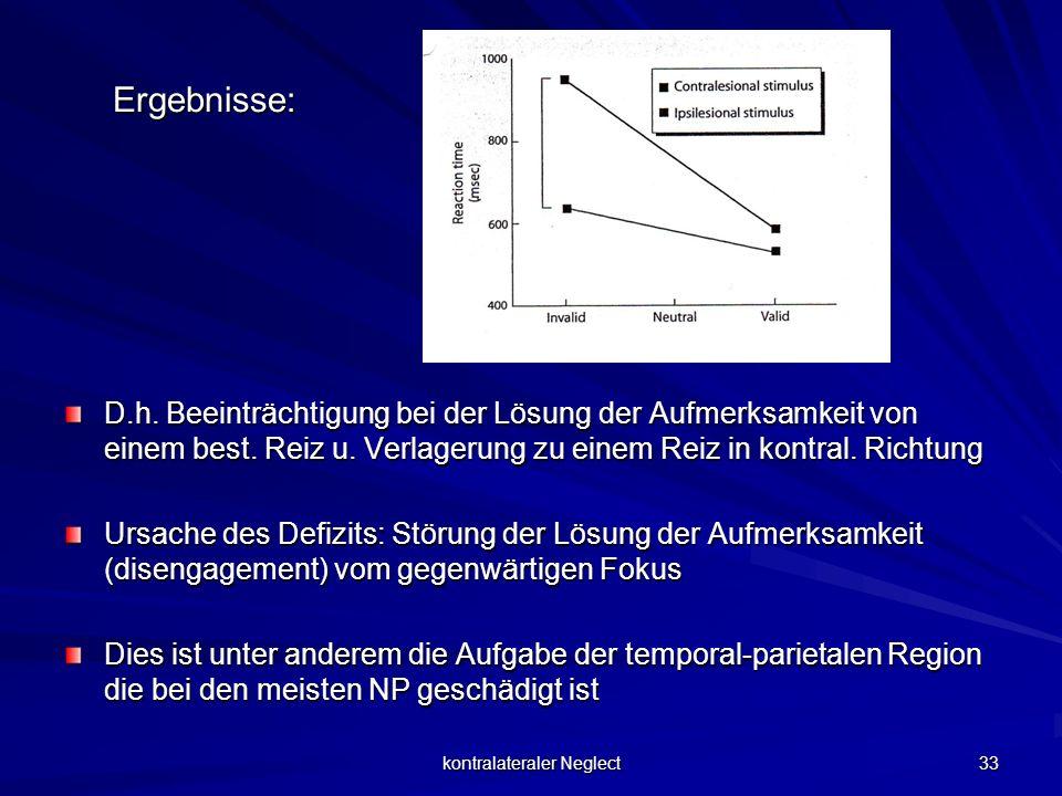 kontralateraler Neglect 33 Ergebnisse: Ergebnisse: D.h. Beeinträchtigung bei der Lösung der Aufmerksamkeit von einem best. Reiz u. Verlagerung zu eine