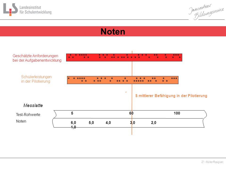 21 - Müller-Rosigkeit Ernt Test-Rohwerte Noten * * * ** * ** * * ***** ** * * * Messlatte * * * ** * ** * * ***** ** * * * S mittlerer Befähigung in d