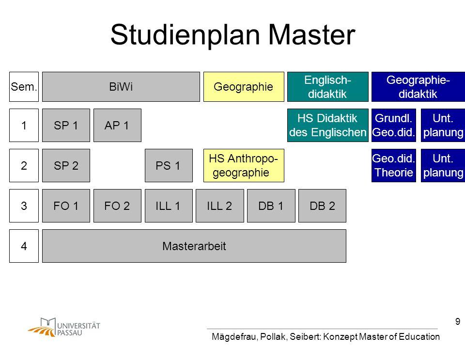 Mägdefrau, Pollak, Seibert: Konzept Master of Education 9 Studienplan Master Sem. BiWiGeographie Englisch- didaktik Geographie- didaktik 4Masterarbeit
