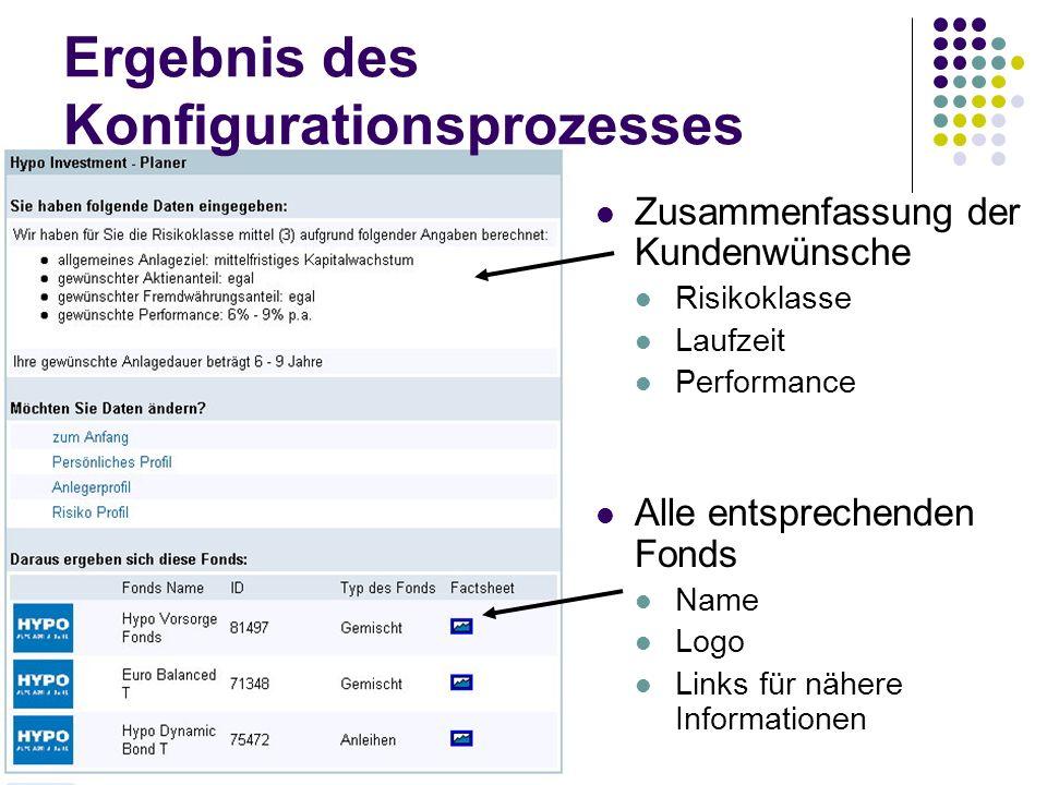 Zusammenfassung der Kundenwünsche Risikoklasse Laufzeit Performance Alle entsprechenden Fonds Name Logo Links für nähere Informationen Ergebnis des Ko
