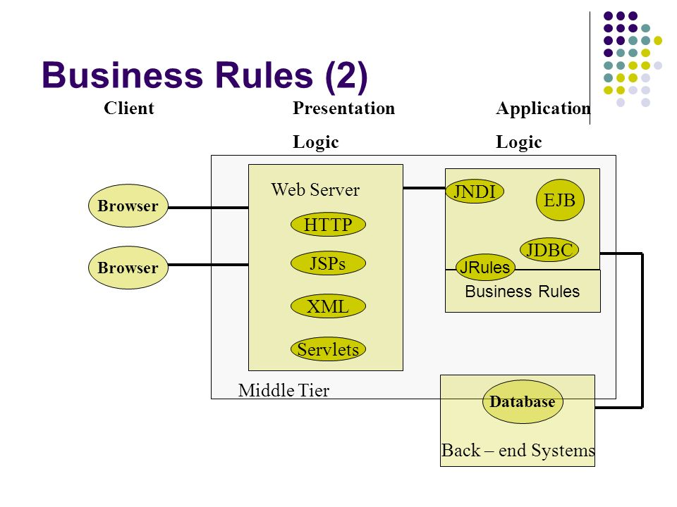 Business Rules (2) Browser ClientPresentationApplicationLogic Middle Tier EJB Database Back – end Systems JDBC JNDI Web Server HTTP JSPs XML Servlets