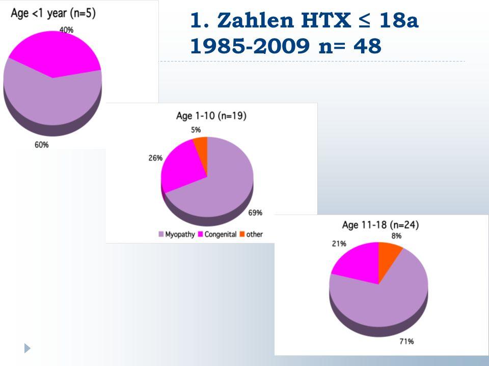 Inhalt ZahlenIndikationen Sekundäre Cardio- myopathie PostTX Krankheiten Zukunft 12345