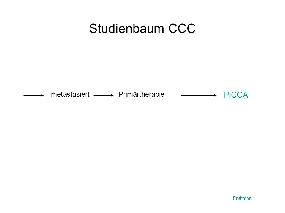 Studienbaum CCC metastasiert PiCCA Entitäten Primärtherapie