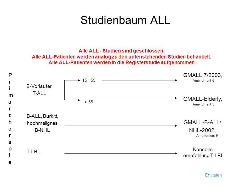 Studienbaum ALL Entitäten Alle ALL - Studien sind geschlossen. Alle ALL-Patienten werden analog zu den untenstehenden Studien behandelt. Alle ALL-Pati