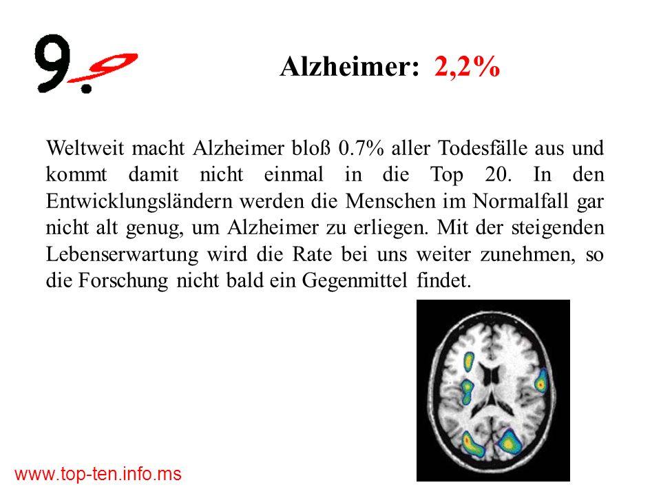 www.top-ten.info.ms Alzheimer: 2,2% Weltweit macht Alzheimer bloß 0.7% aller Todesfälle aus und kommt damit nicht einmal in die Top 20.